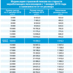 Об индексации страховых пенсий с 1 января 2019 года
